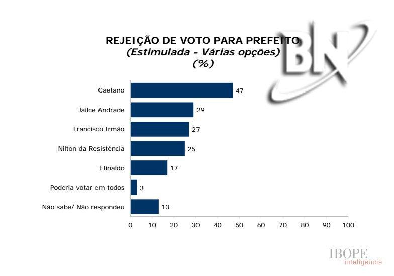 Bahia Notícias/Ibope: Elinaldo lidera com 52% a intenções de voto em Camaçari