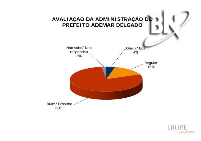 Bahia Notícias/Ibope: Gestão de Rui Costa é bem classificada em pesquisa